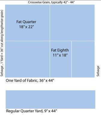 fat quarter